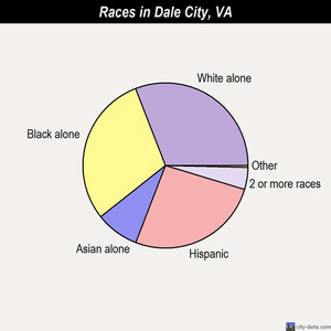 Dale City races chart
