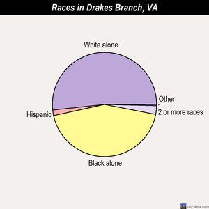 Drakes Branch races chart