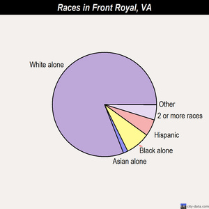 Front Royal races chart