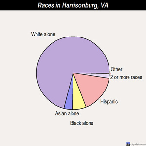 Harrisonburg races chart