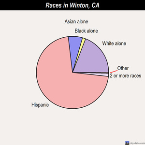 Winton races chart