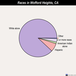 Wofford Heights races chart