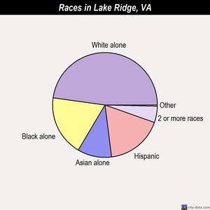 Lake Ridge races chart