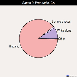 Woodlake races chart
