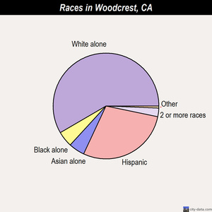 Woodcrest races chart