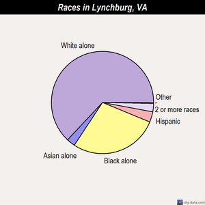 Lynchburg races chart