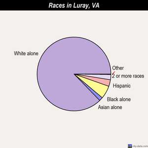 Luray races chart
