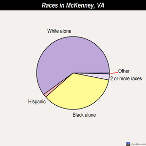 McKenney races chart