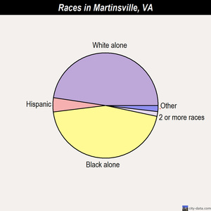 Martinsville races chart