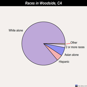 Woodside races chart