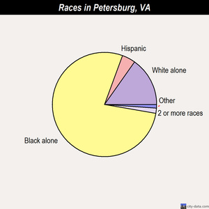 Petersburg races chart