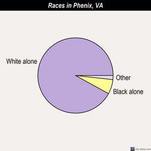 Phenix races chart