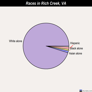 Rich Creek races chart
