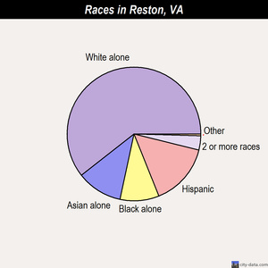 Reston races chart