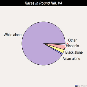Round Hill races chart