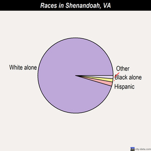 Shenandoah races chart