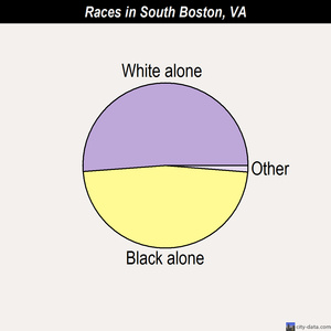 South Boston races chart