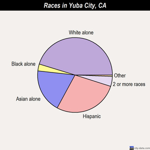 Yuba City races chart