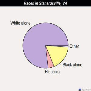 Stanardsville races chart
