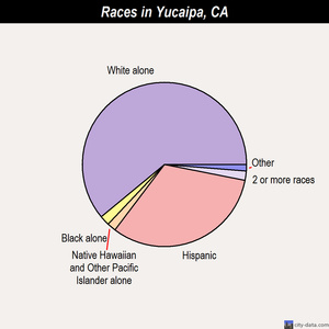 Yucaipa races chart