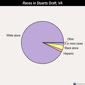Stuarts Draft races chart