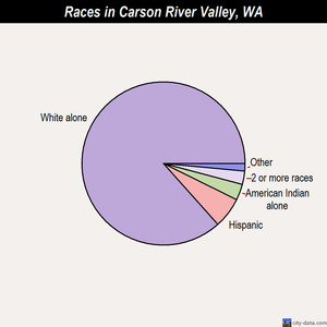 Carson River Valley races chart