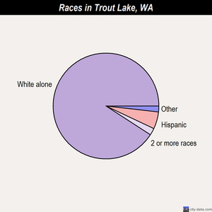 Trout Lake races chart