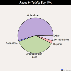 Tulalip Bay races chart