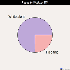 Wallula races chart