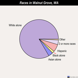 Walnut Grove races chart