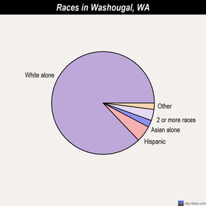 Washougal races chart