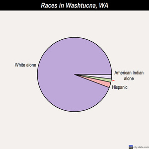 Washtucna races chart