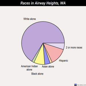 Airway Heights races chart