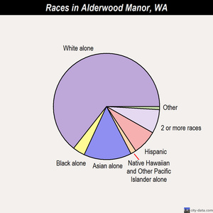 Alderwood Manor races chart
