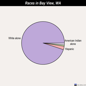 Bay View races chart