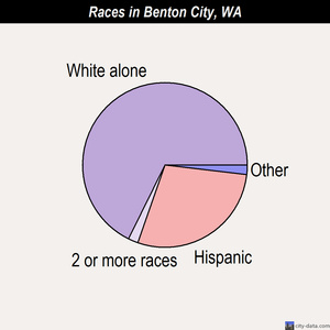 Benton City races chart