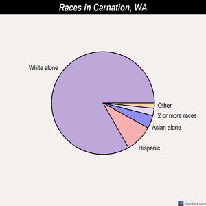 Carnation races chart