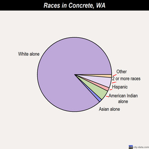 Concrete races chart
