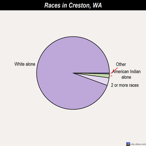 Creston races chart