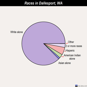 Dallesport races chart