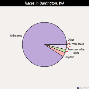 Darrington races chart