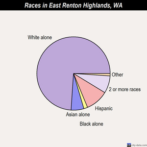 East Renton Highlands races chart