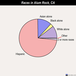 Alum Rock races chart