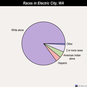 Electric City races chart