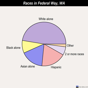 Federal Way races chart