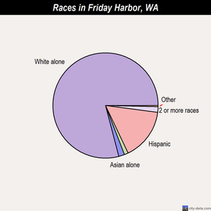Friday Harbor races chart