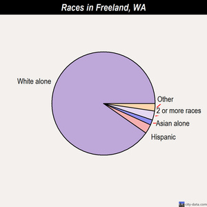 Freeland races chart