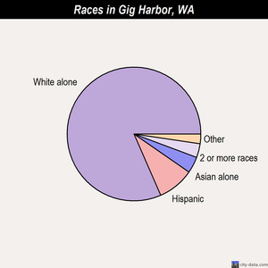 Gig Harbor races chart