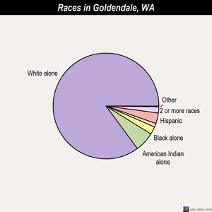 Goldendale races chart