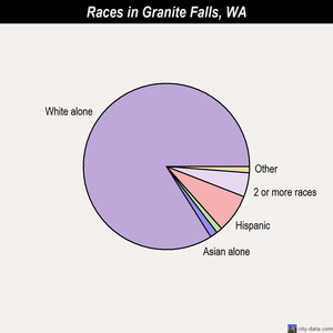 Granite Falls races chart